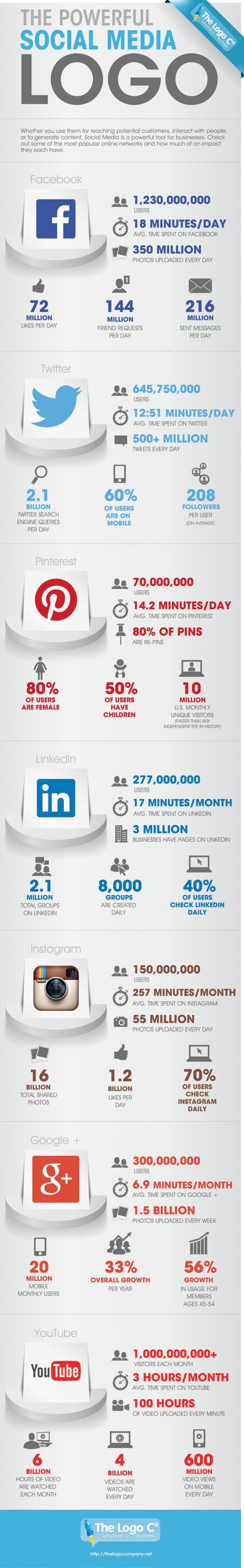 Utilisation des réseaux sociaux