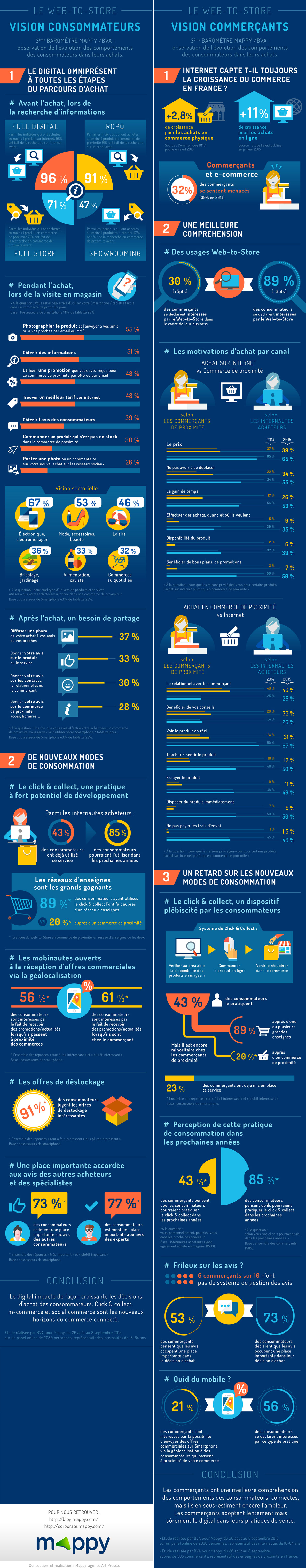 Mappy-BVA_Infographie-commerçants-2015